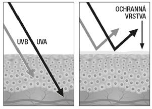Sluneční záření – proč rozlišujeme UVA a UVB záření